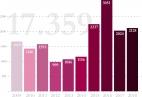 Betroffene rechter Gewalt 2009 bis 2018