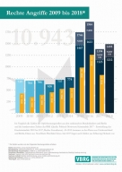 Rechte Angriffe - Entwicklung im Verlauf 2008 bis 2018