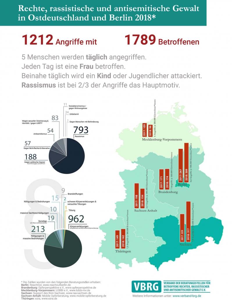 Rechte Gewalt in Ostdeutschland 2018