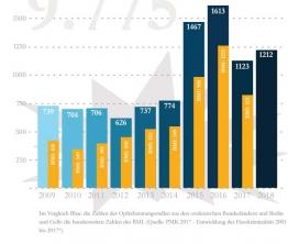 Rechte Gewalt in Ostdeutschland 2009 bis 2018
