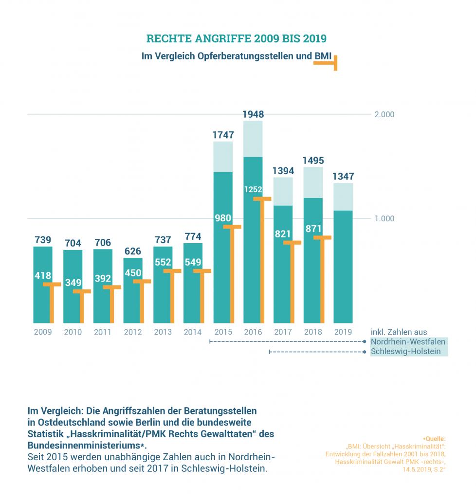 Rechte Angriffe im Vergleich seit 2009