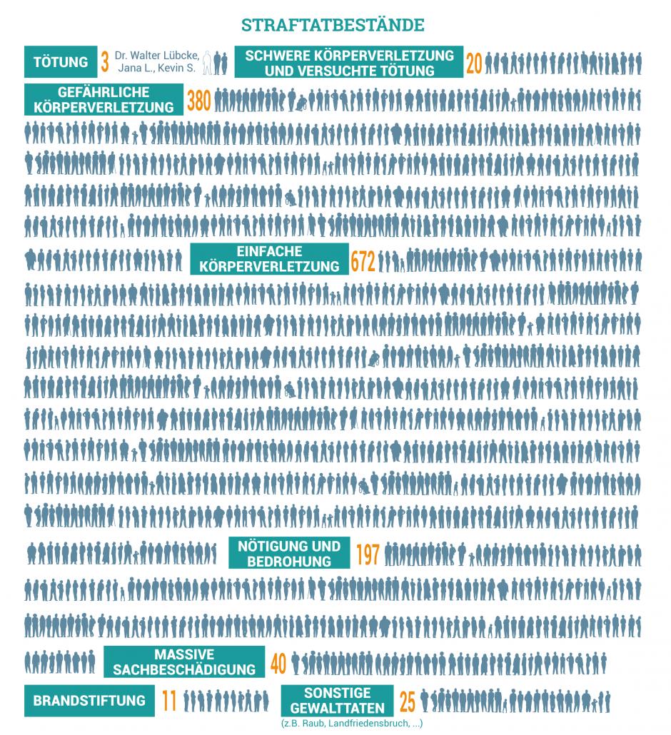 Grafik zu den Straftatbestände rechter Gewalt 2019