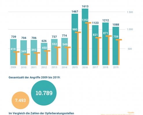Rechte Gewalt in Ostdeutschland seit 2009